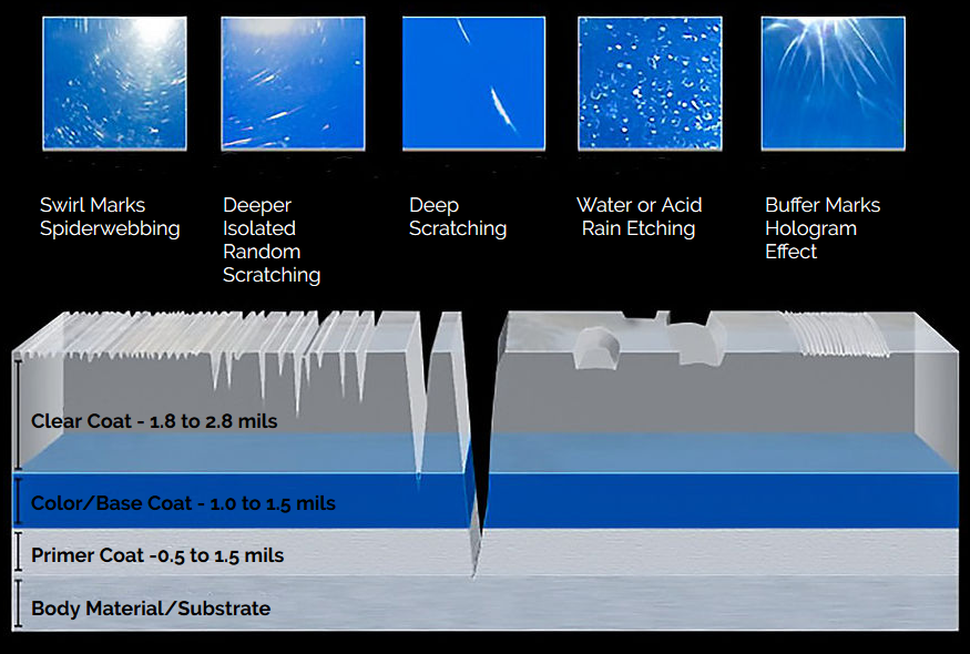 Black and blue infographic showing common paint coating defects in auto and aviation detailing.
