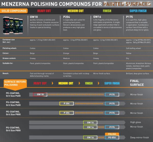 Menzerna Metal Polish Menzerna Finish Compound GW16