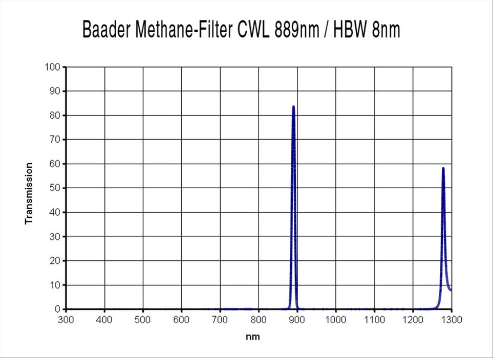 "Baader Methane-Filter 1¼"" (889nm, 8nm)"