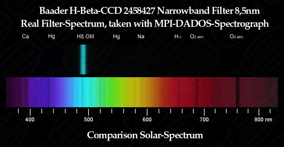 Baader H-beta 8.5nm CCD Narrowband Filter