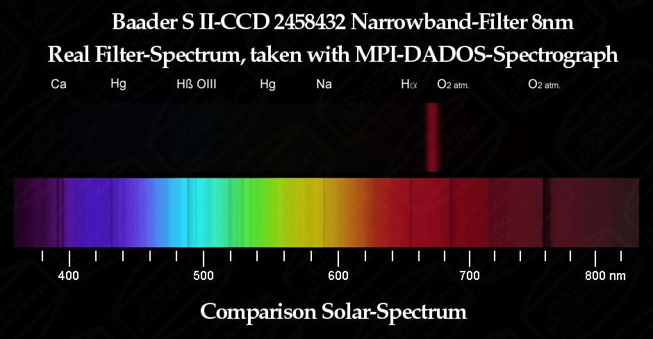 Baader S II 8nm CCD Narrowband-Filter
