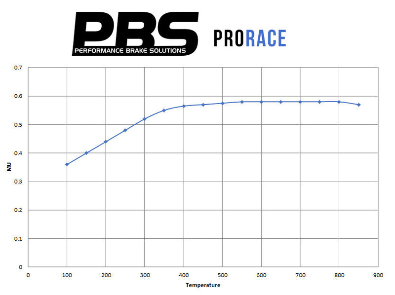 Performance graph for Clio 197/200 Prorace Front Pad Brembo Caliper 8541
