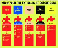 250x300mm Know Your Fire Extinguisher Colour Code - Nite Glo Rigid