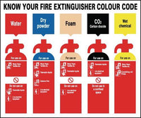 250x300mm Know Your Fire Extinguisher Colour Code - Rigid