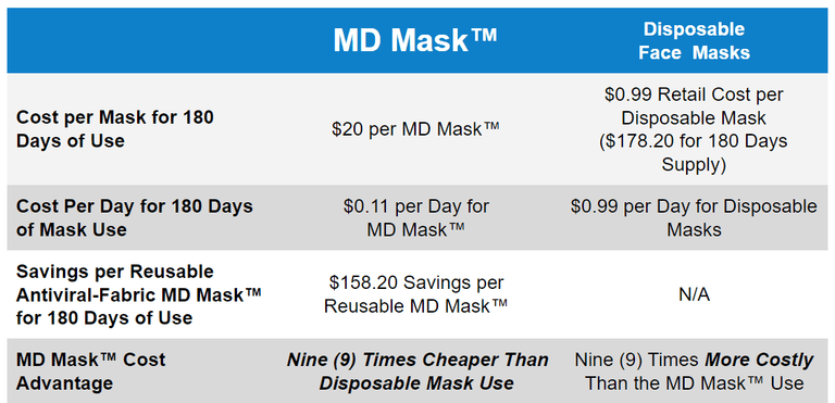 MD Mask Const Advantages Table