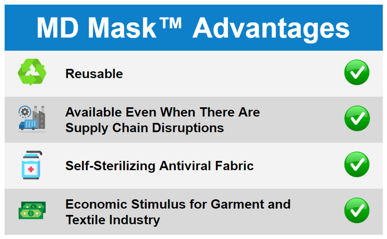 MD Mask Advantages Diagram