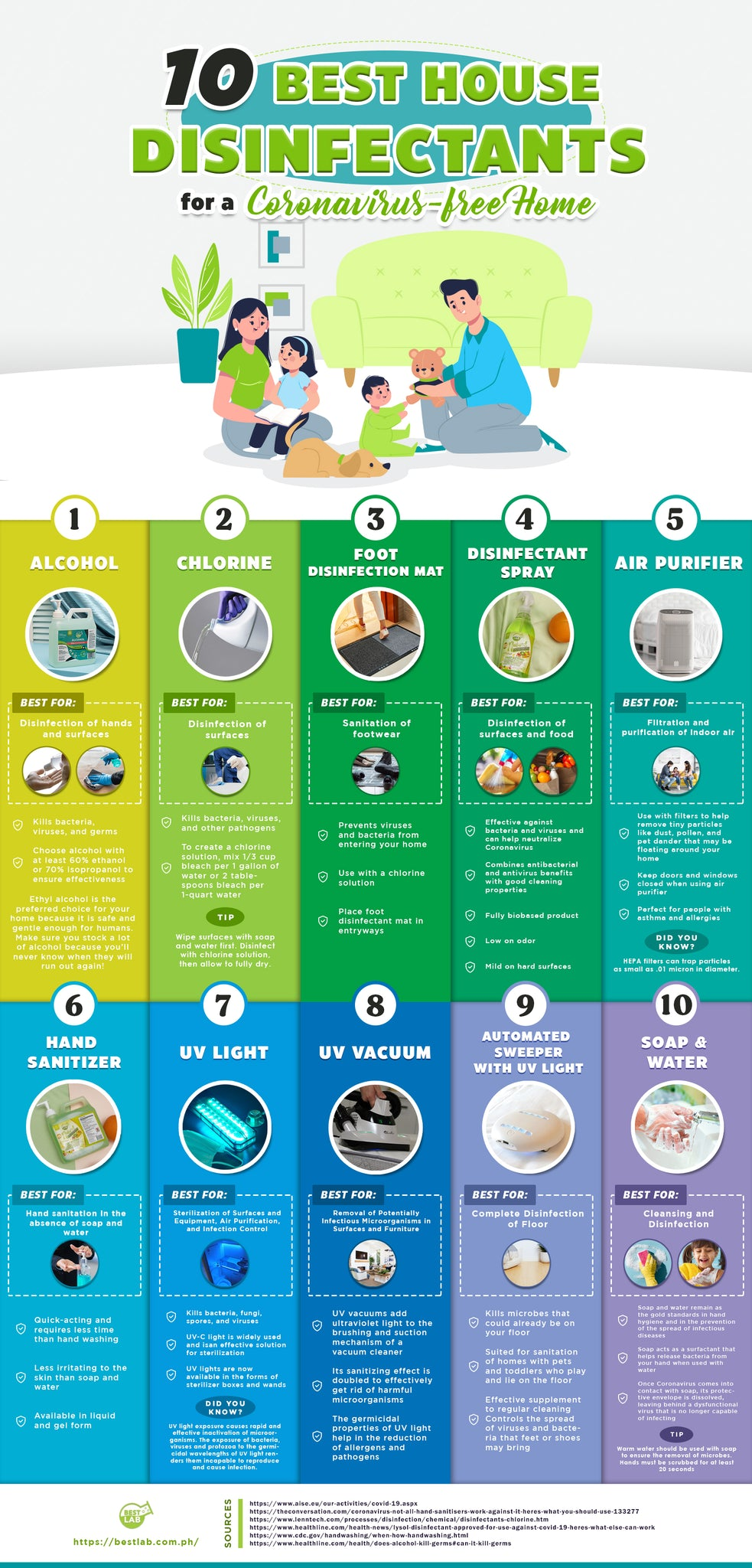 10 Best House Disinfectants for a Coronavirus-Free Home