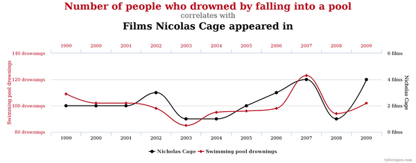 Pool drownings and Nicolas Cage