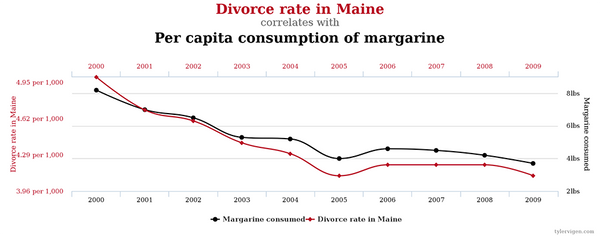 Divorce and margarine consumption