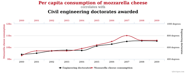 Mozarella cheese and civil engineering