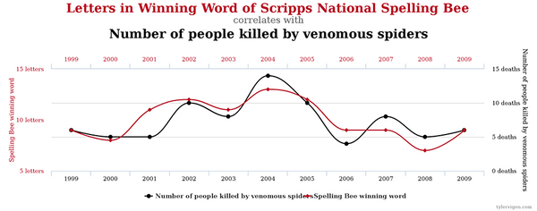 Spelling bees and venomous spiders