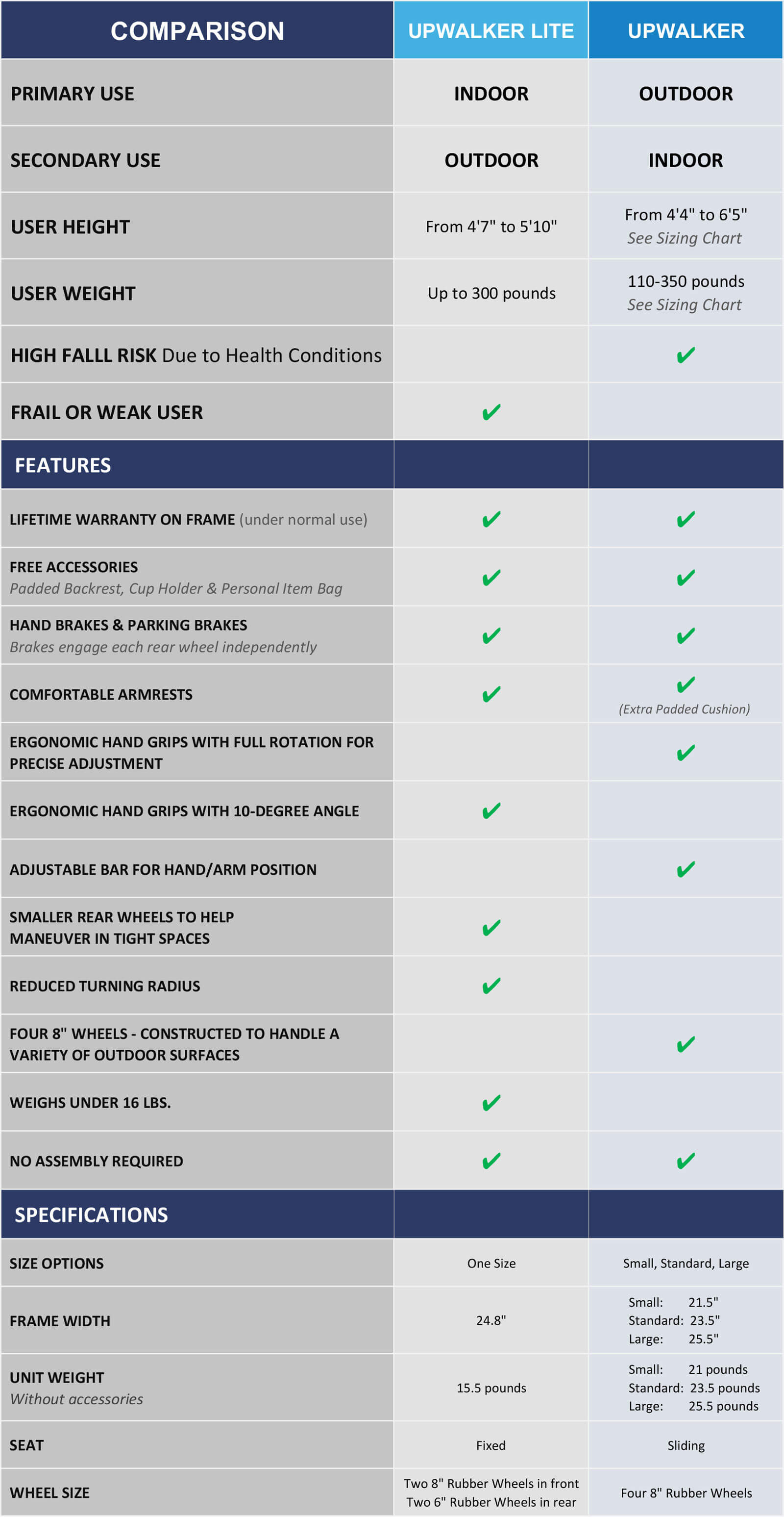 A comparison chart for the UPWalker and UPWalker Lite, including intended uses for each walker, primary features, and more.