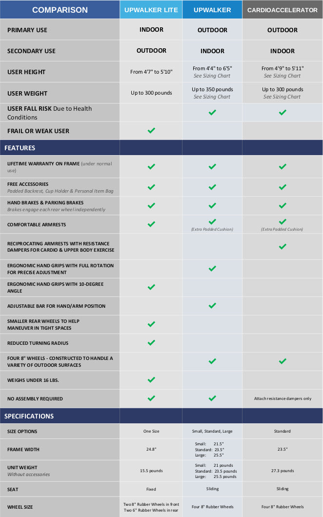 A chart comparing the indoor and outdoor walkers for sale from UPWalker, including specifications, features, and more.