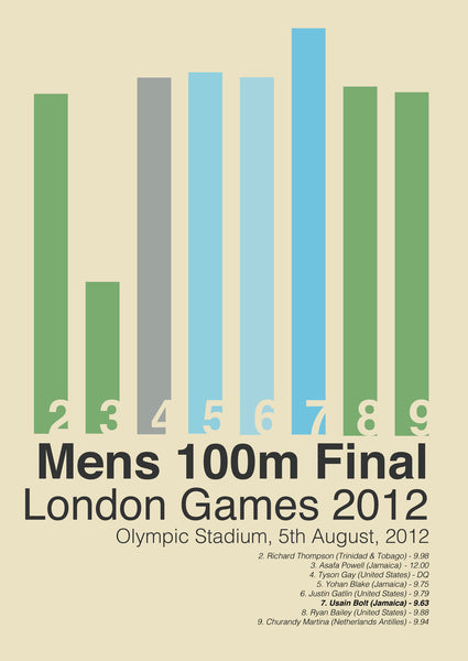 Mens 100m Final London Games 2012