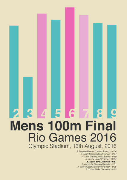 Mens 100m Final Rio Games 2016.