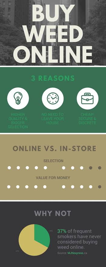 Advantages of buying cannabis online