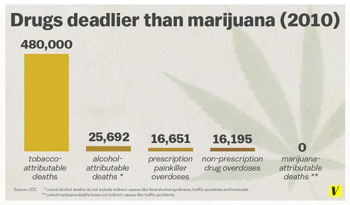 Drugs which are deadlier than marijuana