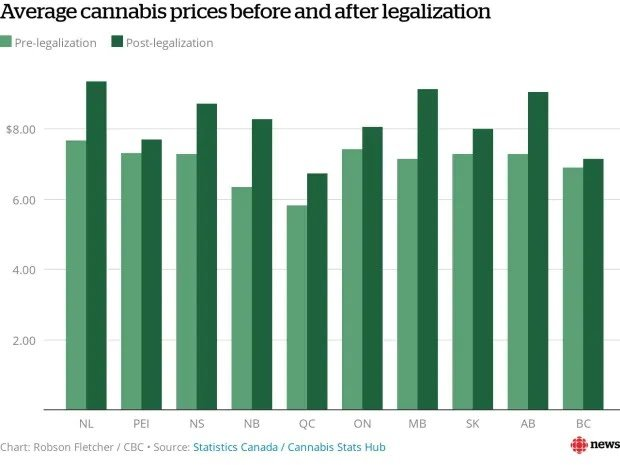 Pre-legalisation and post-legalisation prices