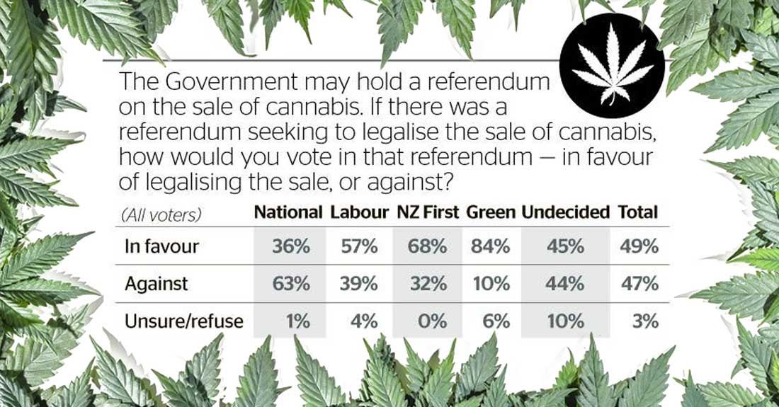 Polls showing support for legalization outcome of the referendum.