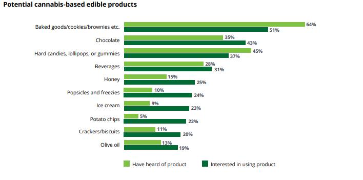 Popularity of cannabis-infused edibles