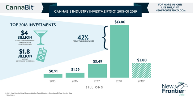 Growing investments in the cannabis industry.