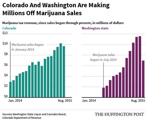 Colorado and Washington are making millions in tax revenue after marijuana legalisation