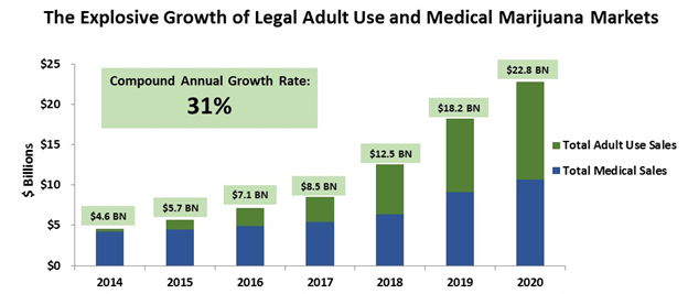 exponential growth of the cannabis industry.