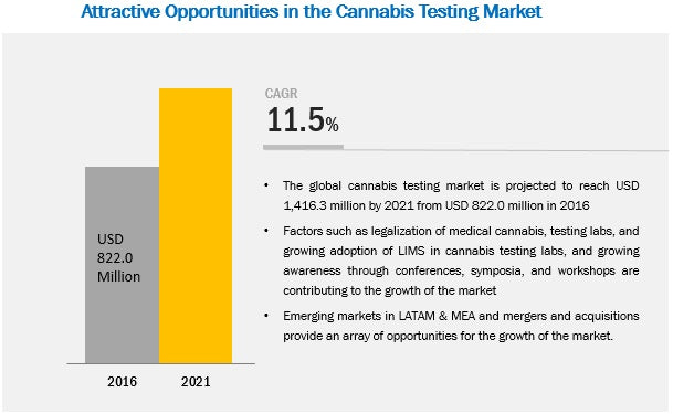 Cannabis testing market growth rate