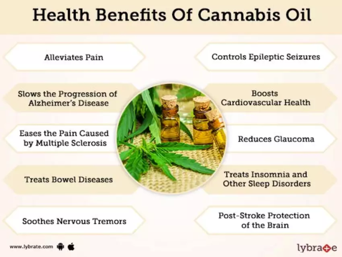 Benefits of cannabis oils.