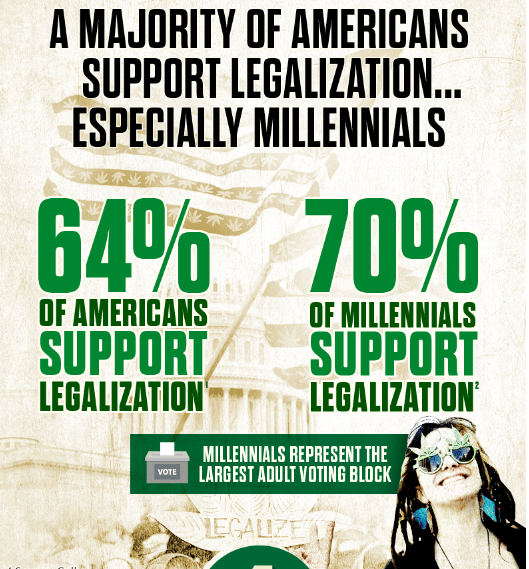 Americans support cannabis legalisation,