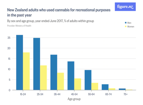New Zealand males use more cannabis