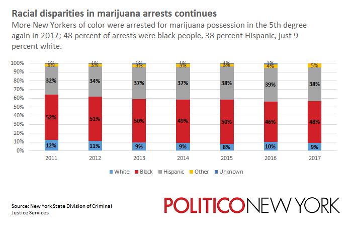 Race and cannabis arrests.