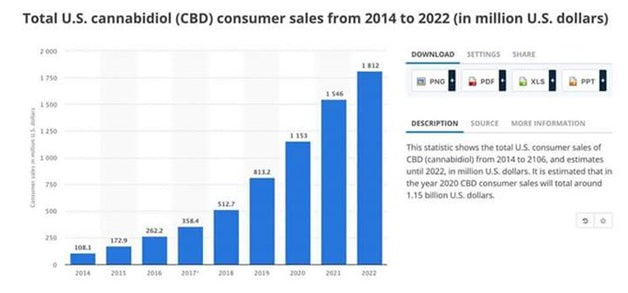 Sale of CBD in the U.S