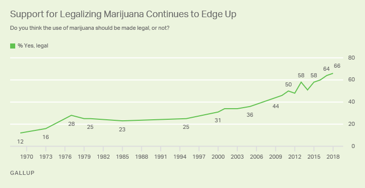 Increasing support for cannabis legalisation in the USA