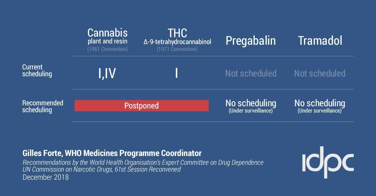 US rescheduling cannabis.