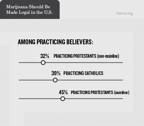 Religious leaders' views on cannabis legalisation