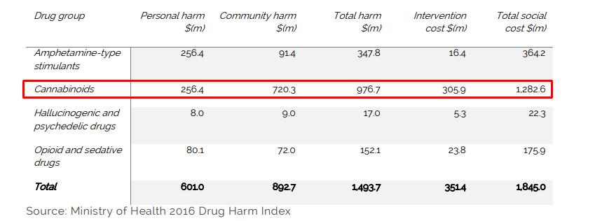 Cannabis harm and intervention costs in 2014-2015 in New Zealand.