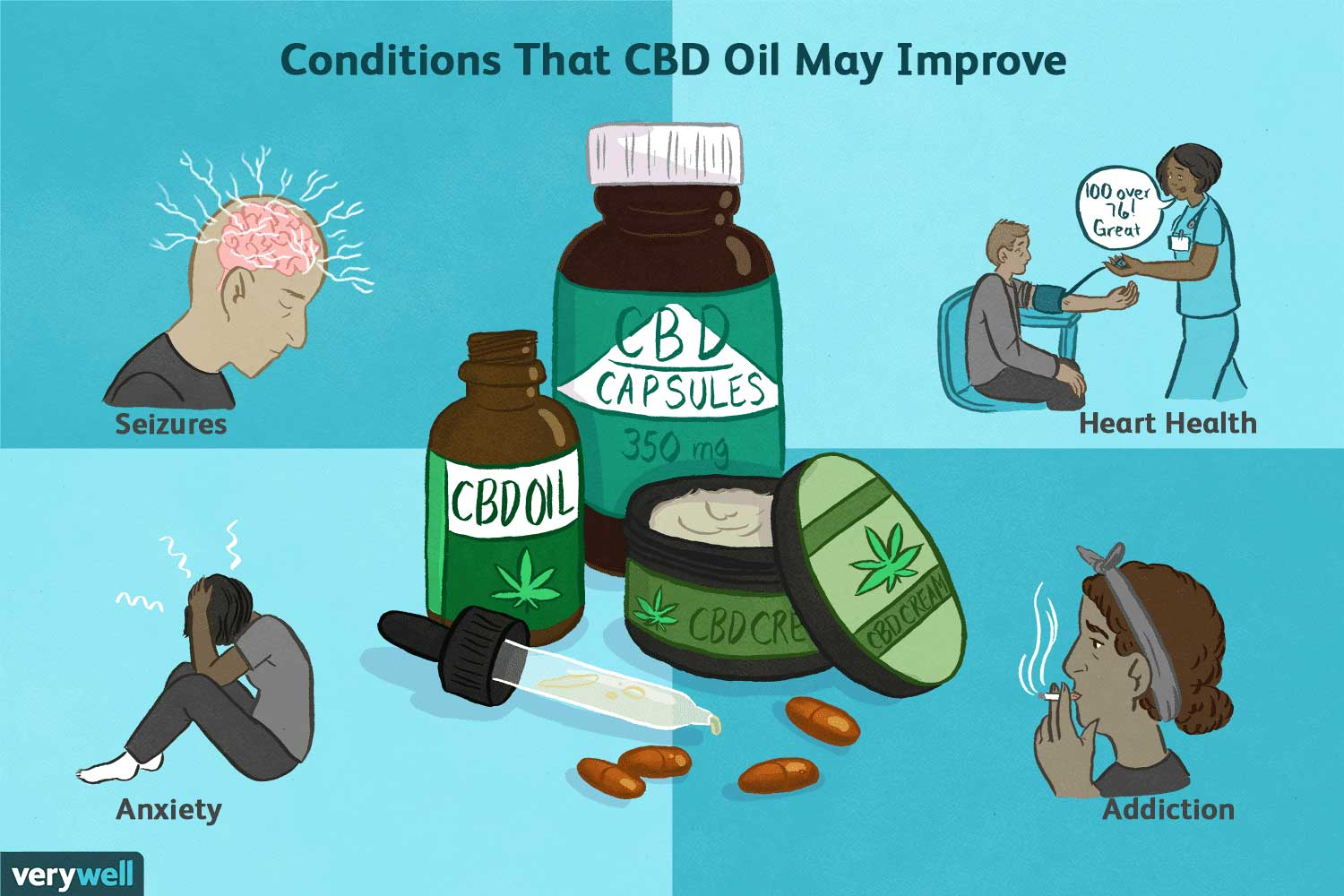 Conditions that CBD Oil may improve
