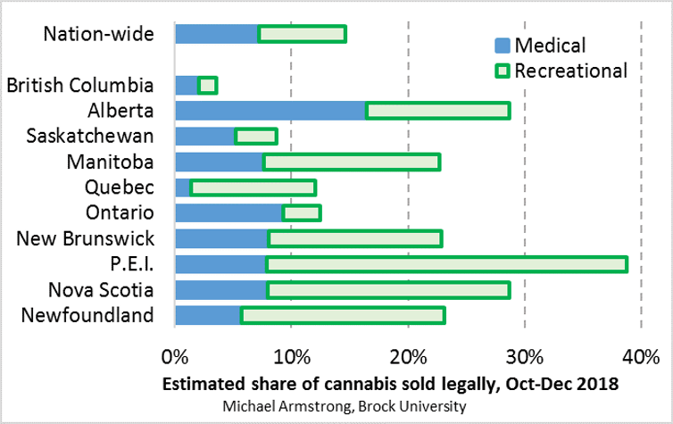 cannabis sales in Canada