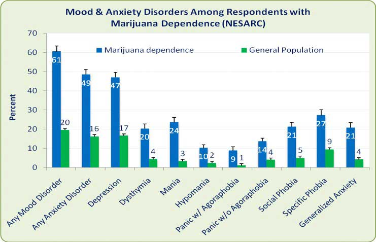 Cannabis causing anxiety and mood disorder
