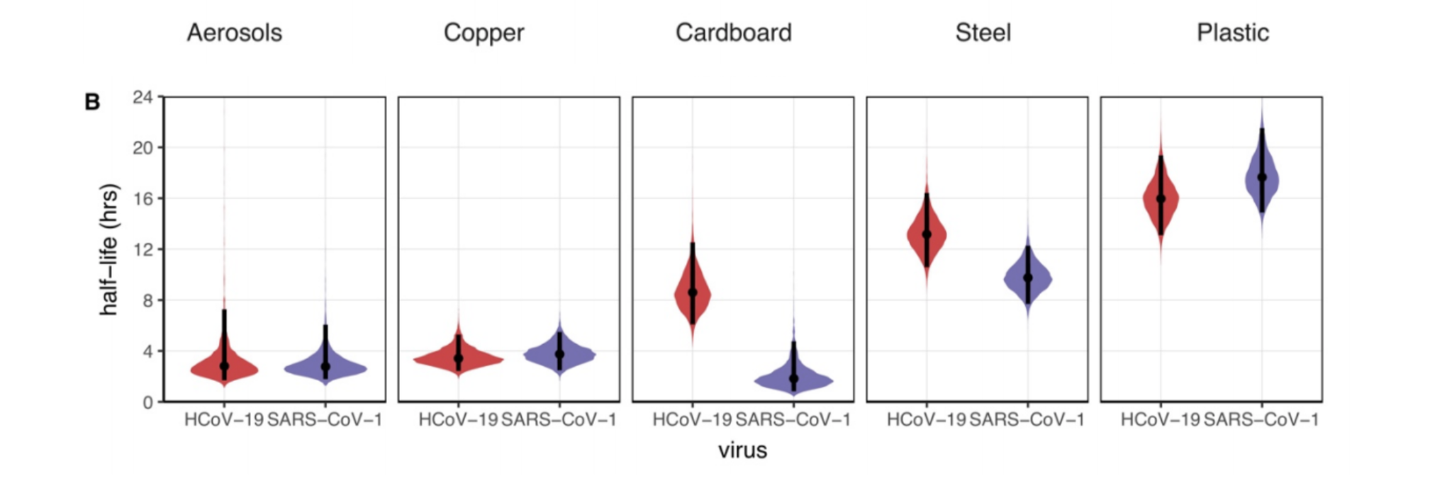 Graph illustrating the half life of viruses on different surfaces