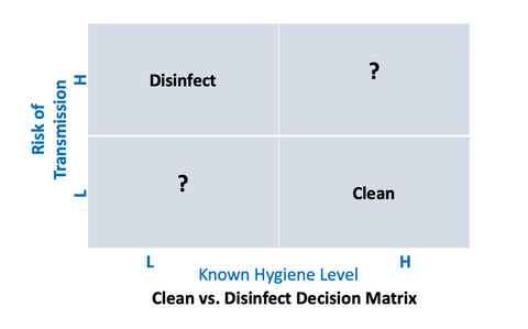Clean or Disinfect Matrix