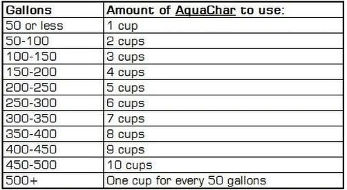 AquaChar - 4 Cups 200 gallons