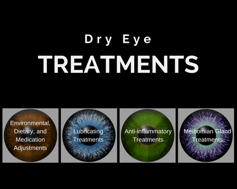 A graphic on dry eye treatments.