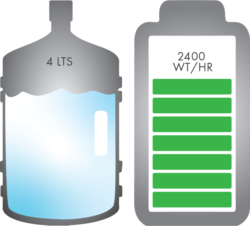 4 lts of water & 2400 wt/hr
