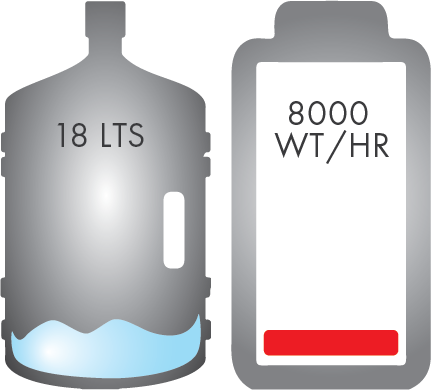 Regular Polyester energy usage: 18Lts of water & 8000 wt/hr