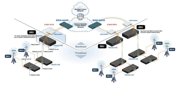 Industrial Managed DIN-Rail Gigabit Ethernet Switches