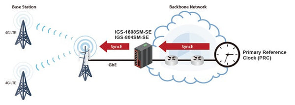 Supporting IEEE1588 PTP V2 for precise time synchronization, these models can operate in Ordinary-Boundary, Peer to Peer Transparent Clock, End to End Transparent Clock, Master, Slave mode by each port.