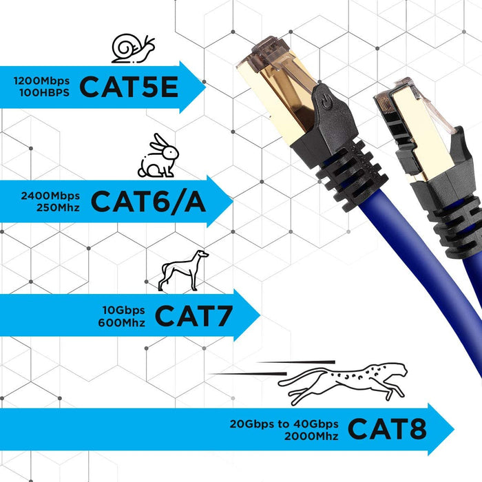 Duronic BLUE 3M CAT8 Cable | S/FTP Shielded Ethernet Wire | Super-Fast Network Patch Lead | Supports Bandwidth up to 2GHz/2000MHz | Snagless Gold RJ45 Connections | Data transmission 40 Gigabit