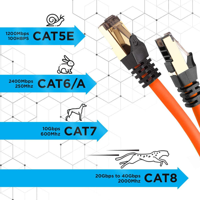 Duronic ORANGE 3M CAT8 Cable | S/FTP Shielded Ethernet Wire | Super-Fast Network Patch Lead | Supports Bandwidth up to 2GHz/2000MHz | Snagless Gold RJ45 Connections | Data transmission 40 Gigabit